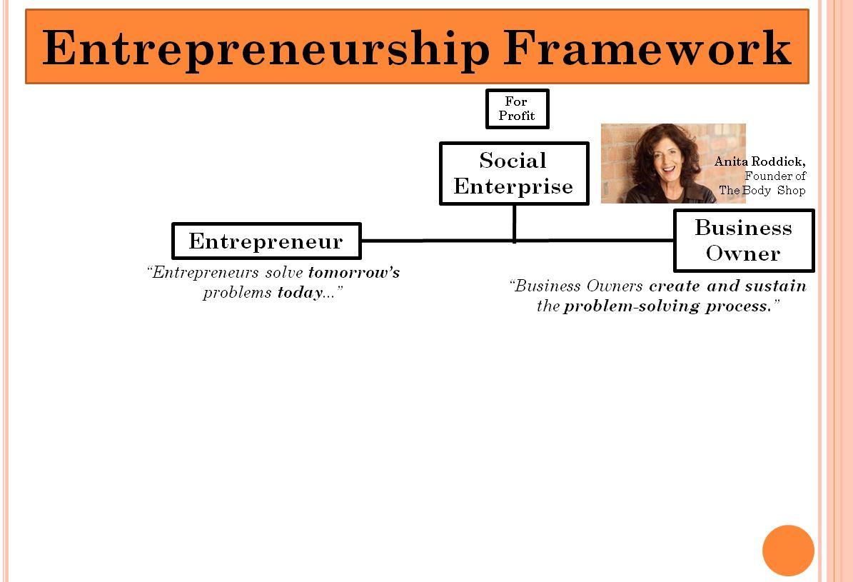 Social Enterprise Anita Roddick