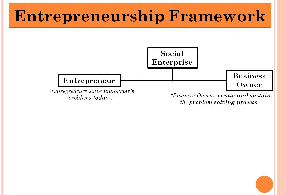 Social Enterprise Quadrant
